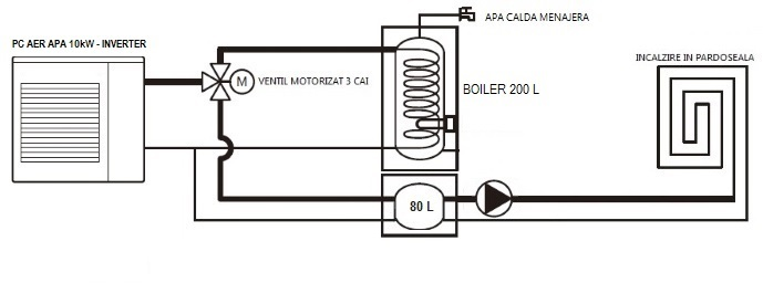 Schema de instalare Chofu 10kW
